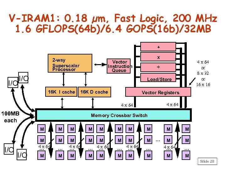 V-IRAM 1: 0. 18 µm, Fast Logic, 200 MHz 1. 6 GFLOPS(64 b)/6. 4