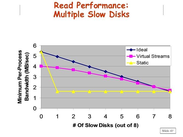 Read Performance: Multiple Slow Disks Slide 47