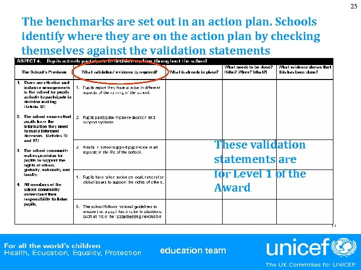 25 The benchmarks are set out in an action plan. Schools identify where they