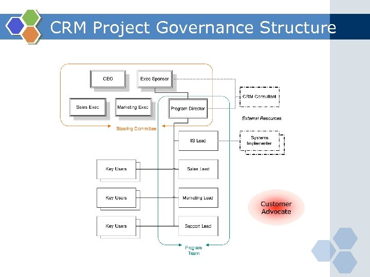 CRM Project Governance Structure