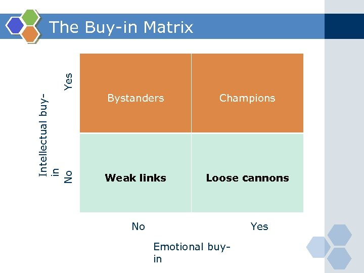 Intellectual buyin No Yes The Buy-in Matrix Bystanders Champions Weak links Loose cannons No