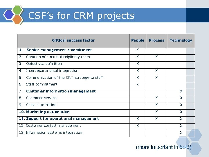 CSF's for CRM projects Critical success factor People Process Technology 1. Senior management commitment