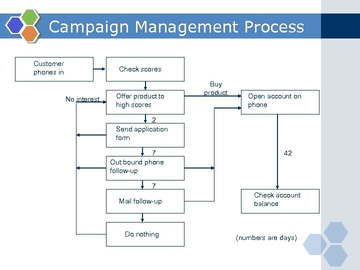 Campaign Management Process Customer phones in Check scores No interest Offer product to high