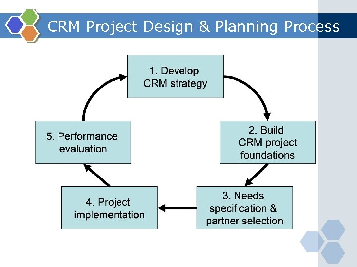 CRM Project Design & Planning Process