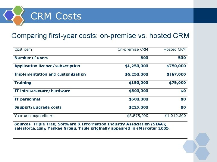 CRM Costs Comparing first-year costs: on-premise vs. hosted CRM Cost item On-premise CRM Hosted