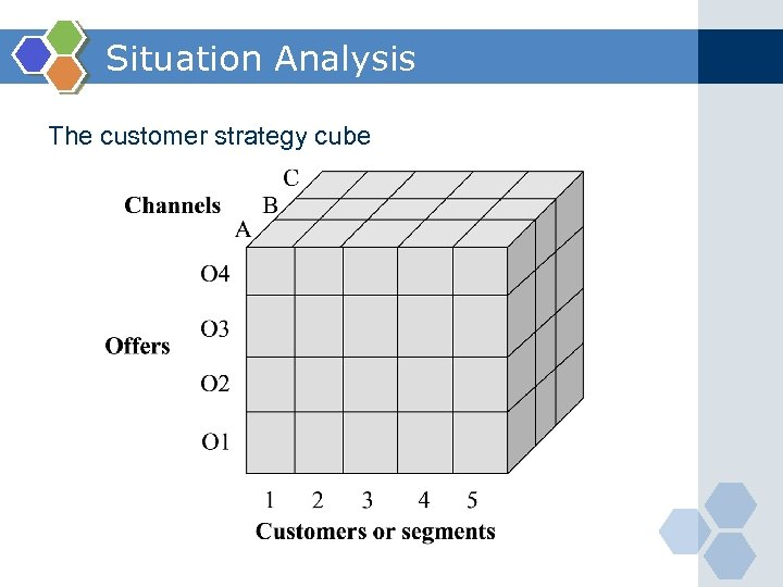 Situation Analysis The customer strategy cube