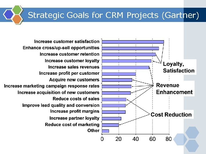 Strategic Goals for CRM Projects (Gartner)
