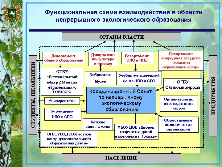 Функциональная схема взаимодействия в области непрерывного экологического образования Департамент общего образования ОГБУ «Региональный центр