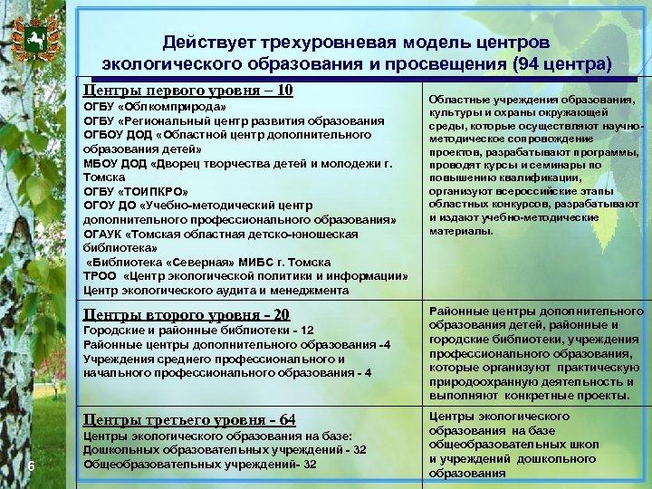 Действует трехуровневая модель центров экологического образования и просвещения (94 центра) Центры первого уровня –