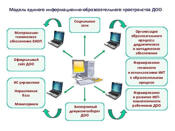 Модель единого информационно-образовательного пространства ДОО Социальные сети Организация образовательного процесса: дидактическое и методическое обеспечение