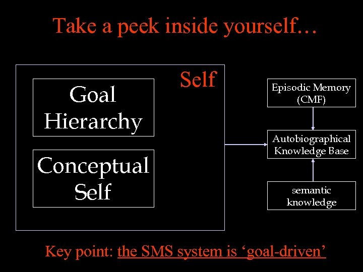 Take a peek inside yourself… Goal Hierarchy Conceptual Self Episodic Memory (CMF) Autobiographical Knowledge
