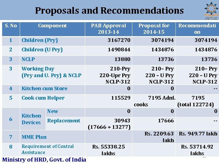 Proposals and Recommendations S. No Component 1 Children (Pry) 2 Children (U Pry) 3
