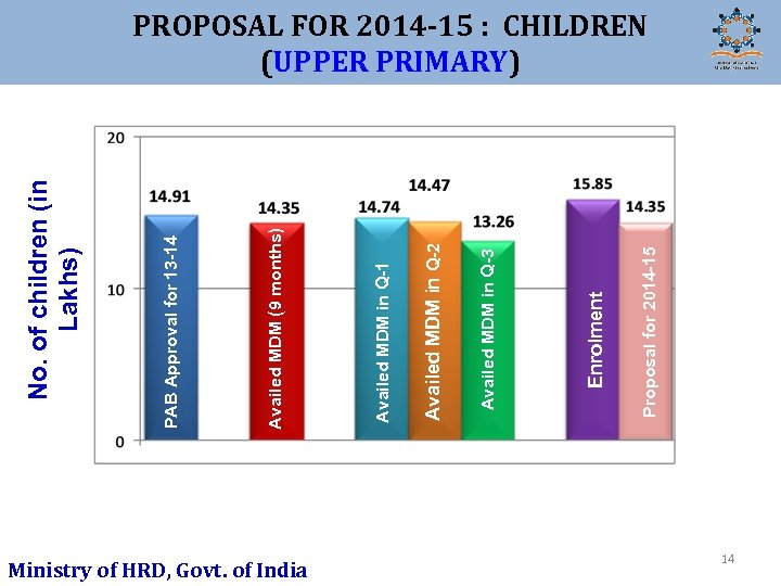 Ministry of HRD, Govt. of India Proposal for 2014 -15 Enrolment Availed MDM in