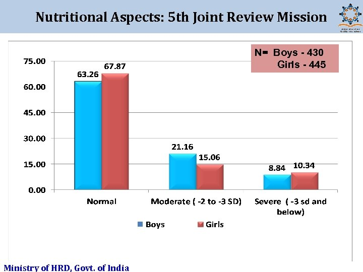 Nutritional Aspects: 5 th Joint Review Mission N= Boys - 430 Girls - 445