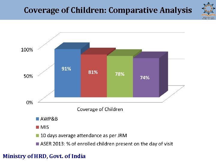 Coverage of Children: Comparative Analysis Ministry of HRD, Govt. of India