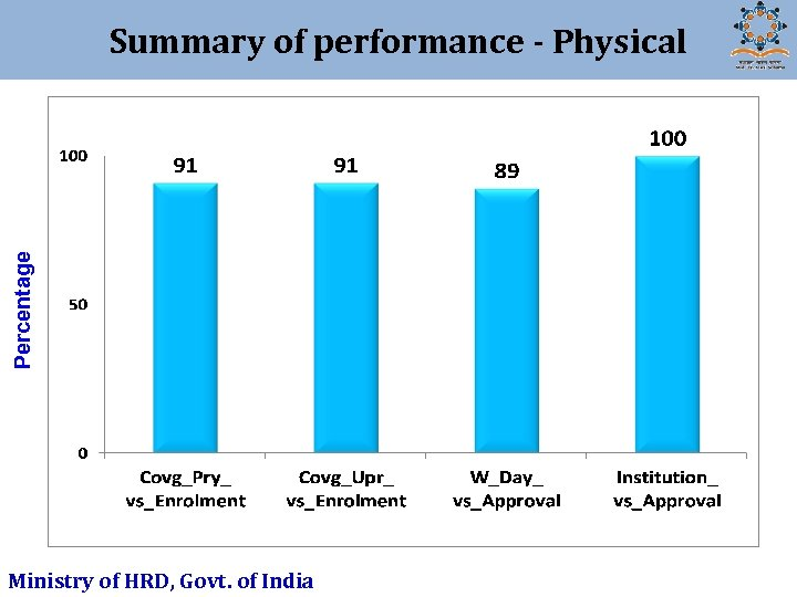 Percentage Summary of performance - Physical Ministry of HRD, Govt. of India