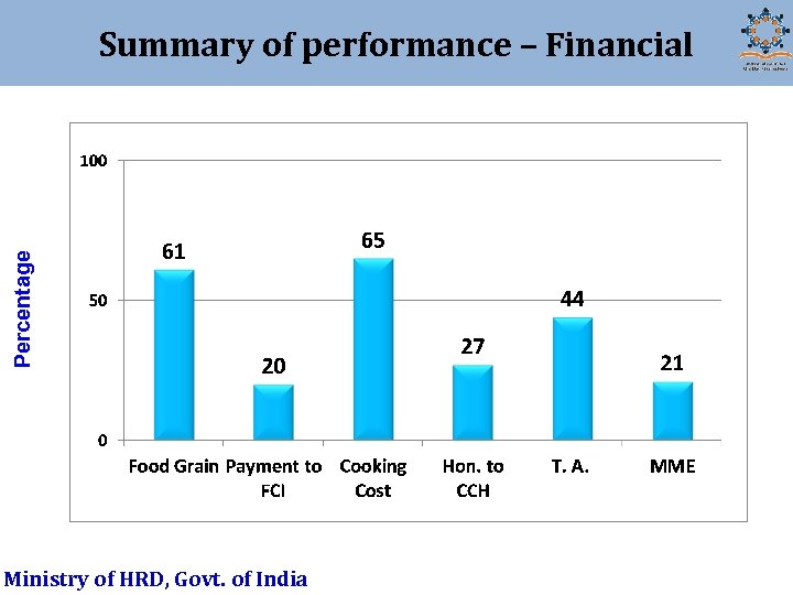 Percentage Summary of performance – Financial Ministry of HRD, Govt. of India