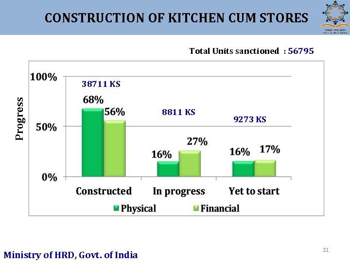 CONSTRUCTION OF KITCHEN CUM STORES Total Units sanctioned : 56795 Progress 38711 KS