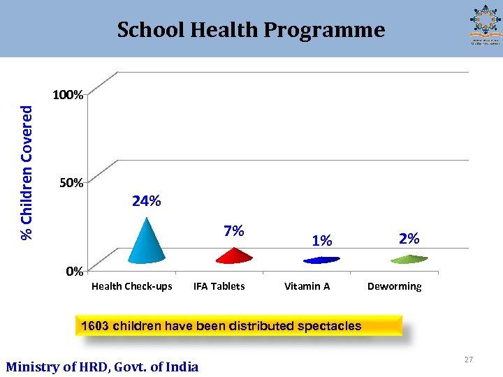 School Health Programme % Children Covered 100% 50% 24% 7% 0% Health Check-ups IFA