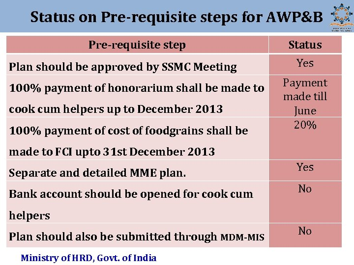Status on Pre-requisite steps for AWP&B Pre-requisite step Plan should be approved by SSMC