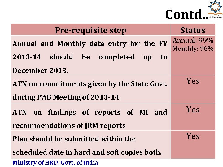 Contd. . Pre-requisite step Status Annual and Monthly data entry for the FY Annual: