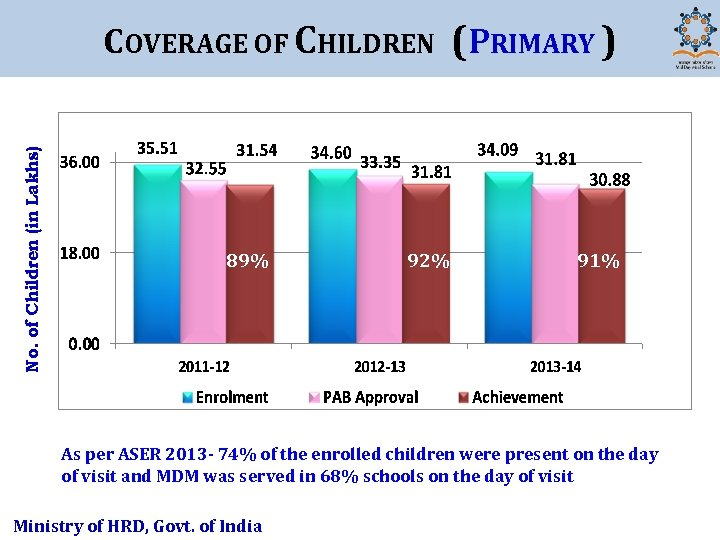 No. of Children (in Lakhs) COVERAGE OF CHILDREN (PRIMARY ) 89% 92% 91% As