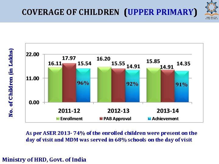 No. of Children (in Lakhs) COVERAGE OF CHILDREN (UPPER PRIMARY) 96% 92% 91% As