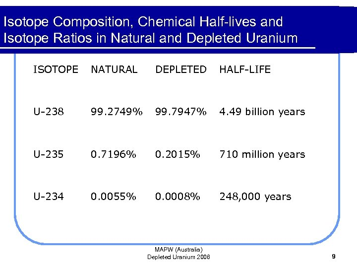 Isotope Composition, Chemical Half-lives and Isotope Ratios in Natural and Depleted Uranium ISOTOPE NATURAL