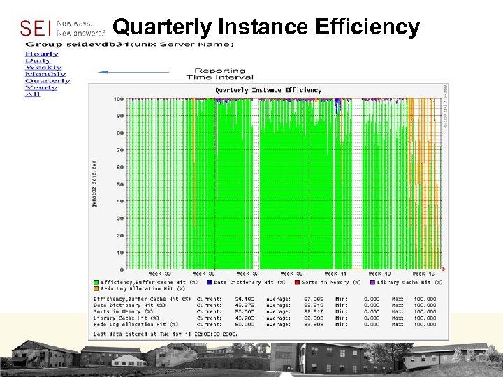 Quarterly Instance Efficiency