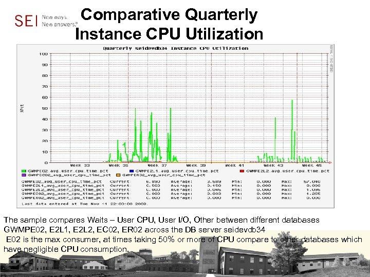 Comparative Quarterly Instance CPU Utilization The sample compares Waits – User CPU, User I/O,