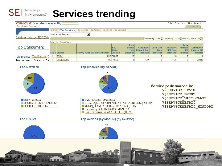 Services trending Service performance in: V$SERVICE_STATS V$SERVICE_EVENT V$SERVICE_WAIT_CLASS V$SERVICEMETRIC_HISTORY