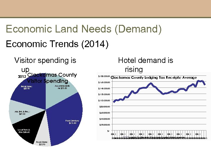 Economic Land Needs (Demand) Economic Trends (2014) Visitor spending is up 2013 Clackamas County