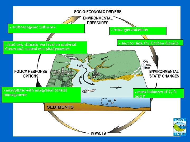 · anthropogenic influence · land use, climate, sea level on material fluxes and coastal