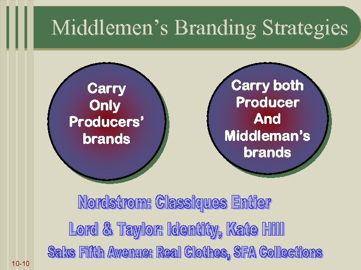 Middlemen's Branding Strategies Carry Only Producers' brands 10 -10 Carry both Producer And Middleman's