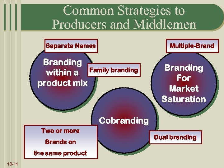 Common Strategies to Producers and Middlemen Separate Names Multiple-Branding within a Family branding product