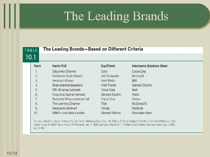 The Leading Brands 10 -12