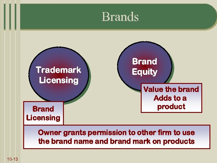 Brands Trademark Licensing Brand Equity Value the brand Adds to a product Owner grants