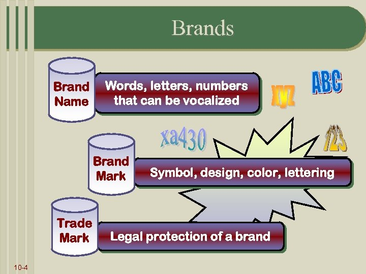 Brands Brand Name Words, letters, numbers that can be vocalized Brand Mark Trade Mark