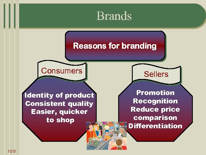 Brands Reasons for branding Consumers Identity of product Consistent quality Easier, quicker to shop