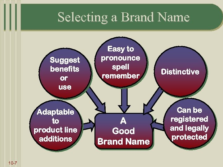 Selecting a Brand Name Suggest benefits or use Adaptable to product line additions 10