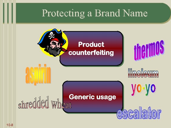 Protecting a Brand Name Product counterfeiting Generic usage 10 -8