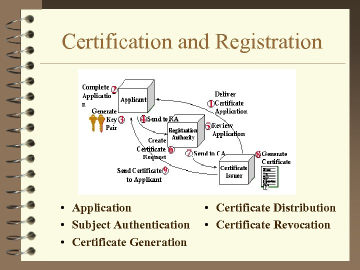 Certification and Registration • Application • Subject Authentication • Certificate Generation • Certificate Distribution
