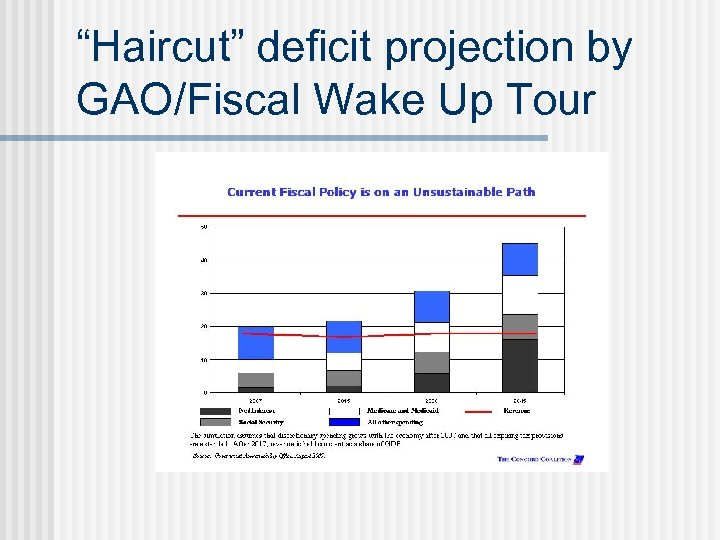 """Haircut"" deficit projection by GAO/Fiscal Wake Up Tour"