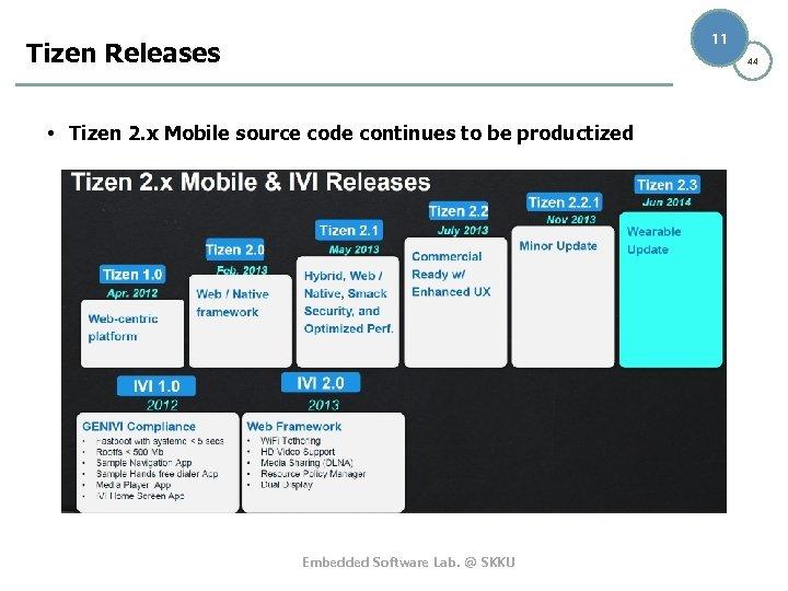 1 44 Understanding Tizen Platform Embedded Software Lab