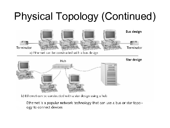 Physical Topology (Continued)