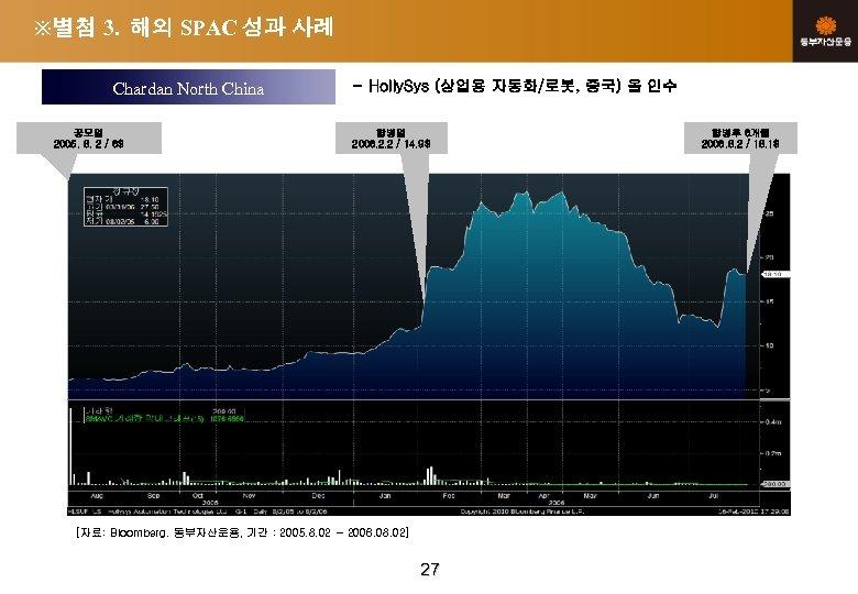※별첨 3. 해외 SPAC 성과 사례 Chardan North China 공모일 2005. 8. 2 /