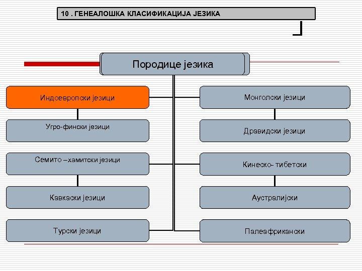 Г 10. ГЕНЕАЛОШКА КЛАСИФИКАЦИЈА ЈЕЗИКА Породице језика Индоевропски језици Угро-фински језици Монголски језици Дравидски