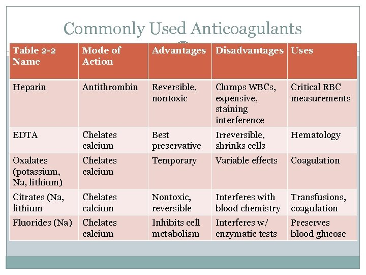 Commonly Used Anticoagulants Table 2 -2 Name Mode of Action Advantages Disadvantages Uses Heparin