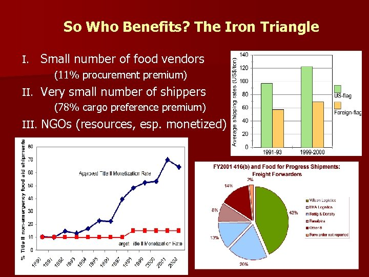 So Who Benefits? The Iron Triangle I. Small number of food vendors (11% procurement