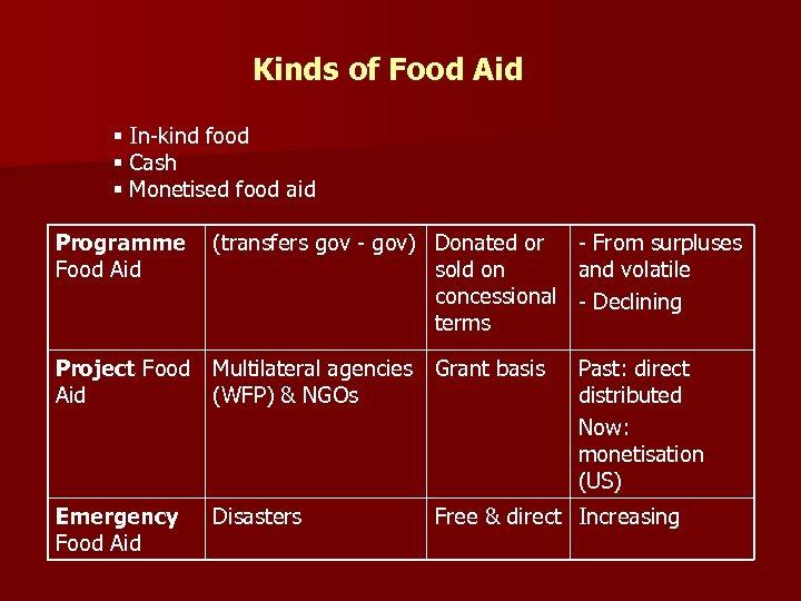 Kinds of Food Aid § In-kind food § Cash § Monetised food aid Programme